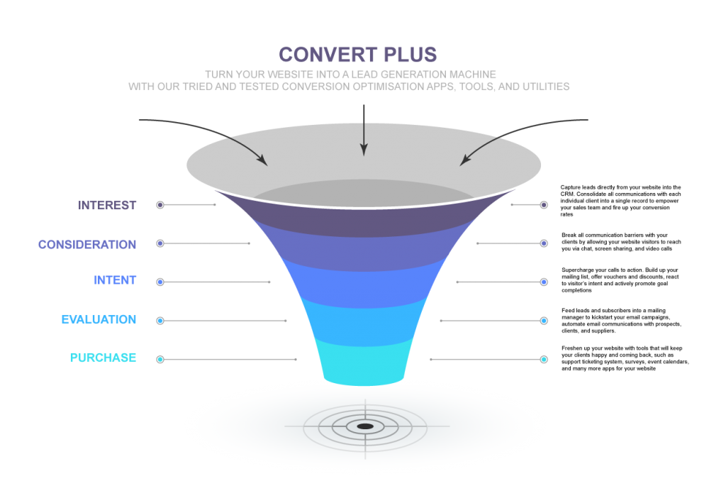 Web Conversion Optimisation Add On