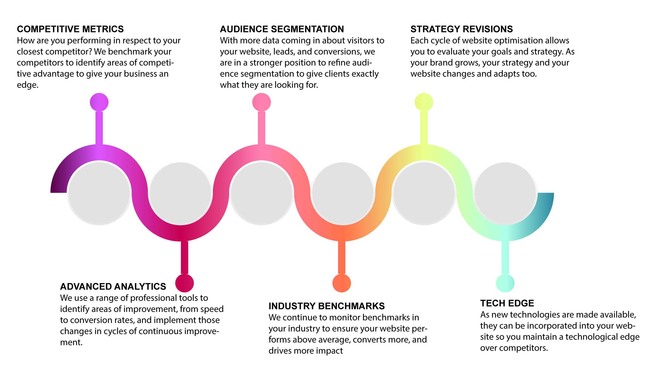 Goal Oriented Website Design Cycle